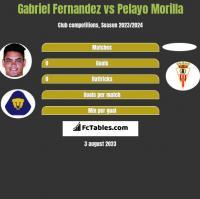 Gabriel Fernandez vs Pelayo Morilla h2h player stats