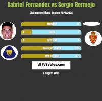 Gabriel Fernandez vs Sergio Bermejo h2h player stats