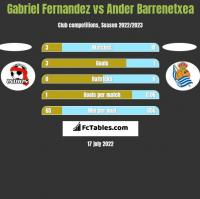 Gabriel Fernandez vs Ander Barrenetxea h2h player stats