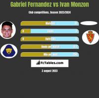 Gabriel Fernandez vs Ivan Monzon h2h player stats