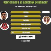 Gabriel Iancu vs Abdelhak Belahmeur h2h player stats