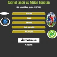 Gabriel Iancu vs Adrian Ropotan h2h player stats
