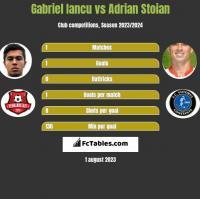 Gabriel Iancu vs Adrian Stoian h2h player stats