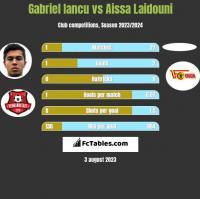 Gabriel Iancu vs Aissa Laidouni h2h player stats