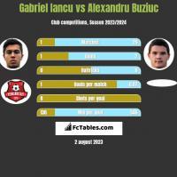 Gabriel Iancu vs Alexandru Buziuc h2h player stats