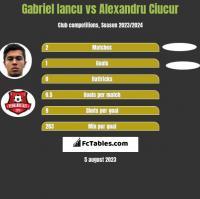 Gabriel Iancu vs Alexandru Ciucur h2h player stats