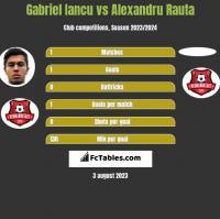 Gabriel Iancu vs Alexandru Rauta h2h player stats