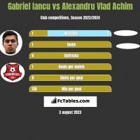 Gabriel Iancu vs Alexandru Vlad Achim h2h player stats