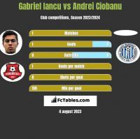 Gabriel Iancu vs Andrei Ciobanu h2h player stats