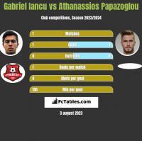 Gabriel Iancu vs Athanassios Papazoglou h2h player stats