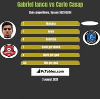 Gabriel Iancu vs Carlo Casap h2h player stats