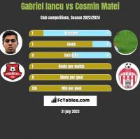 Gabriel Iancu vs Cosmin Matei h2h player stats