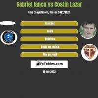Gabriel Iancu vs Costin Lazar h2h player stats