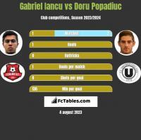 Gabriel Iancu vs Doru Popadiuc h2h player stats
