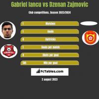 Gabriel Iancu vs Dzenan Zajmovic h2h player stats