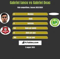 Gabriel Iancu vs Gabriel Deac h2h player stats