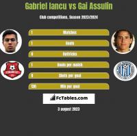 Gabriel Iancu vs Gai Assulin h2h player stats