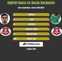 Gabriel Iancu vs Goran Karanovic h2h player stats