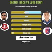 Gabriel Iancu vs Lyes Houri h2h player stats