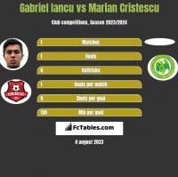 Gabriel Iancu vs Marian Cristescu h2h player stats