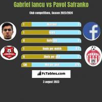 Gabriel Iancu vs Pavol Safranko h2h player stats