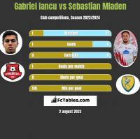 Gabriel Iancu vs Sebastian Mladen h2h player stats