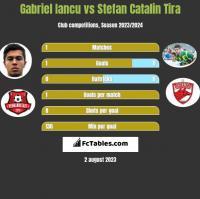 Gabriel Iancu vs Stefan Catalin Tira h2h player stats