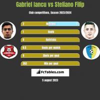 Gabriel Iancu vs Steliano Filip h2h player stats