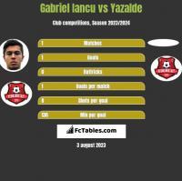 Gabriel Iancu vs Yazalde h2h player stats