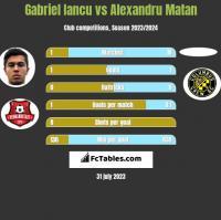 Gabriel Iancu vs Alexandru Matan h2h player stats
