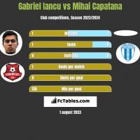 Gabriel Iancu vs Mihai Capatana h2h player stats