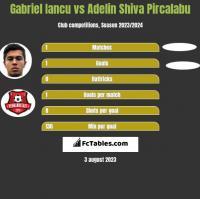 Gabriel Iancu vs Adelin Shiva Pircalabu h2h player stats