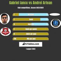 Gabriel Iancu vs Andrei Artean h2h player stats