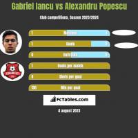Gabriel Iancu vs Alexandru Popescu h2h player stats