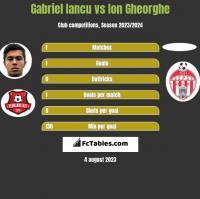 Gabriel Iancu vs Ion Gheorghe h2h player stats