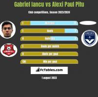 Gabriel Iancu vs Alexi Paul Pitu h2h player stats