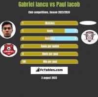 Gabriel Iancu vs Paul Iacob h2h player stats