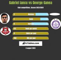 Gabriel Iancu vs George Ganea h2h player stats