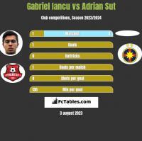 Gabriel Iancu vs Adrian Sut h2h player stats