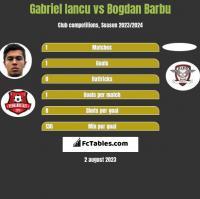 Gabriel Iancu vs Bogdan Barbu h2h player stats