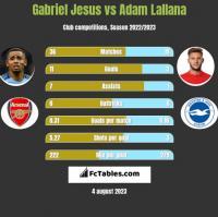 Gabriel Jesus vs Adam Lallana h2h player stats