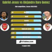 Gabriel Jesus vs Alejandro Daro Gomez h2h player stats