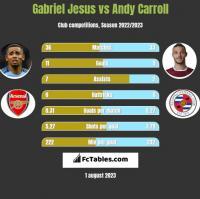 Gabriel Jesus vs Andy Carroll h2h player stats
