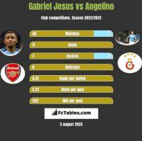 Gabriel Jesus vs Angelino h2h player stats