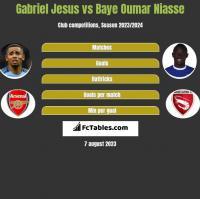 Gabriel Jesus vs Baye Oumar Niasse h2h player stats