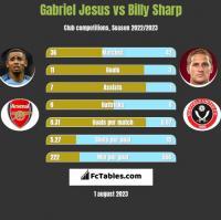 Gabriel Jesus vs Billy Sharp h2h player stats
