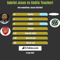 Gabriel Jesus vs Cedric Teuchert h2h player stats