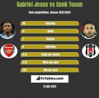 Gabriel Jesus vs Cenk Tosun h2h player stats