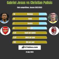 Gabriel Jesus vs Christian Pulisic h2h player stats