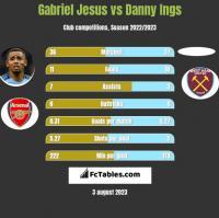 Gabriel Jesus vs Danny Ings h2h player stats